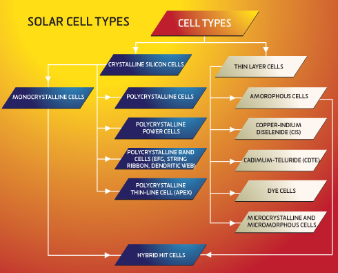 amorphous silicon solar cells. Solar Cell Type Introduce