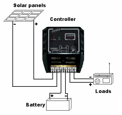 Como fazer o trabalho de Controlador Solar