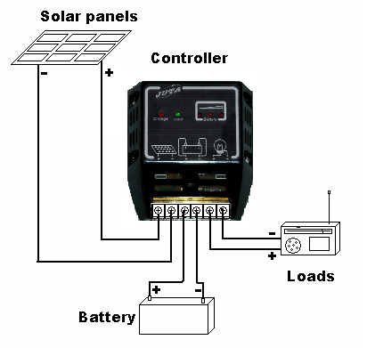 How do Solar Controller Work