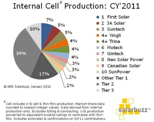 TOP Ten World Solar cell manufacturer list 2011