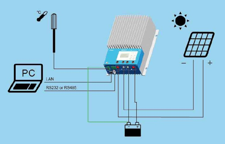 E-tracer MPPT Chrage Controller Lan